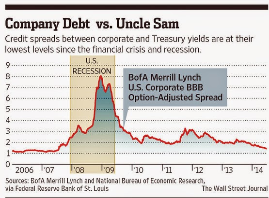 Constable Confidential: WSJ: Why Tighter Credit Spreads Matter