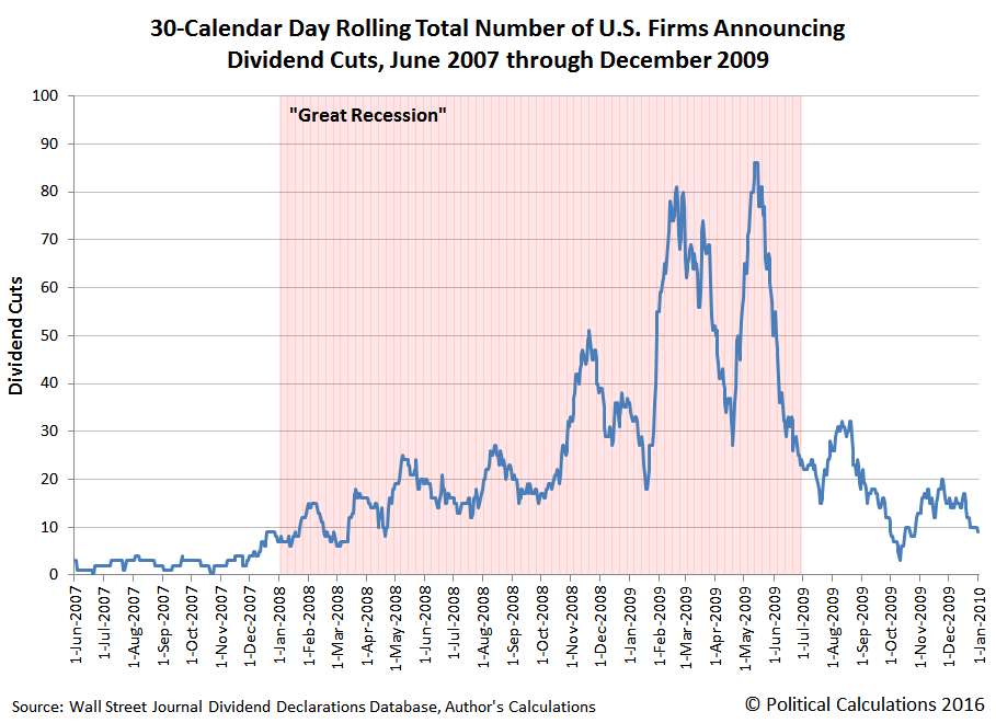 30-Calendar Day Rolling Total Number of U.S. Firms Announcing Dividend Cuts, 1 June 2007 through 31 December 2009