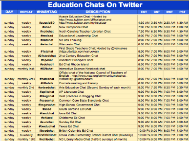 Tap Into The Educational  Potential of Twitter with These EdTech Hashtags