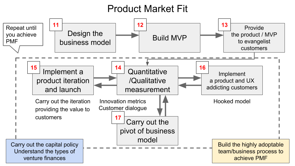 Product Market Fit