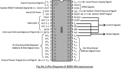 Description of Pin-Diagram of 8085 Microprocessor in Detail
