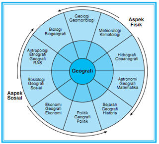 Aspek-aspek Geografi (Fisik & Sosial) | www.zonasiswa.com