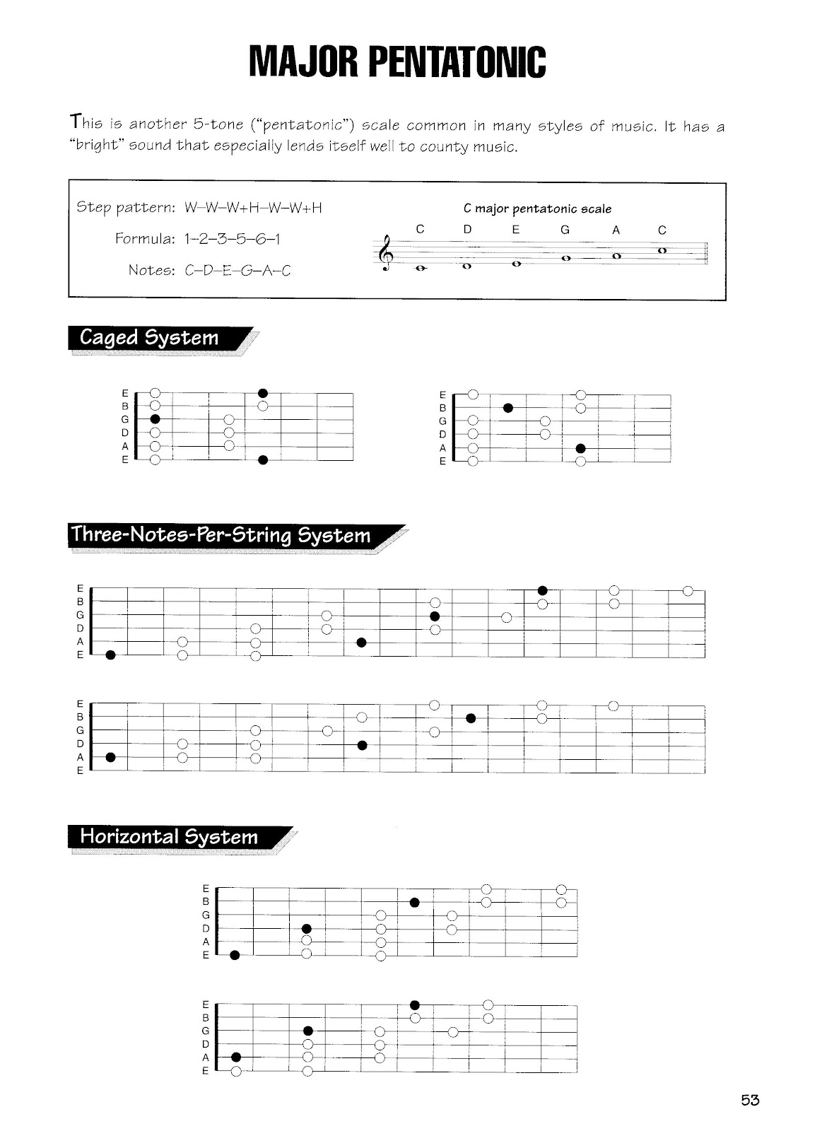 Phoe Aye Chords Amp Scales For Guitar