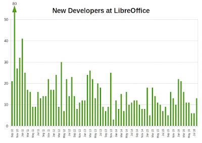 New Developers Graph