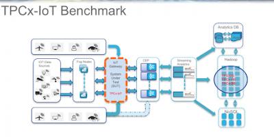 Cisco IoT, Cisco Tutorials and Materials