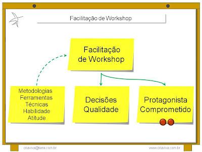 Metodologia IDM Innovation Decision Mapping - Facilitação de Workshop de Planejamento de Mudanças
