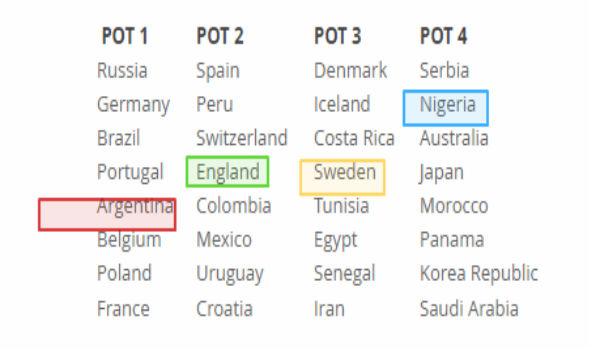 تصنيف الفرق مونديال روسيا 2018