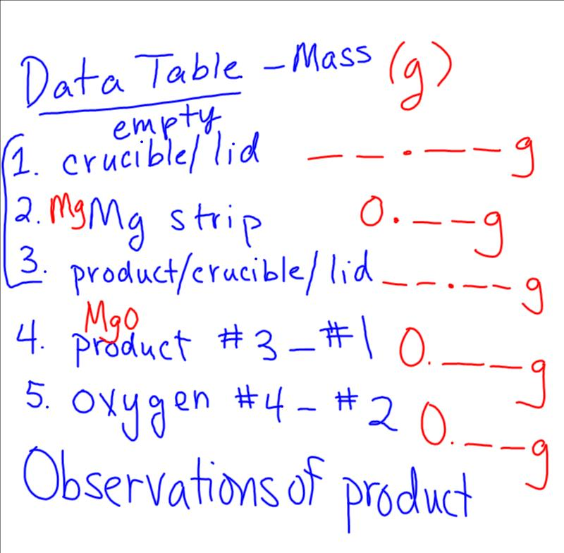 mgo chemistry lab Learn about how chemical formulae and reaction information can be written  using  of magnesium used from the mass of the magnesium oxide (from step 6.
