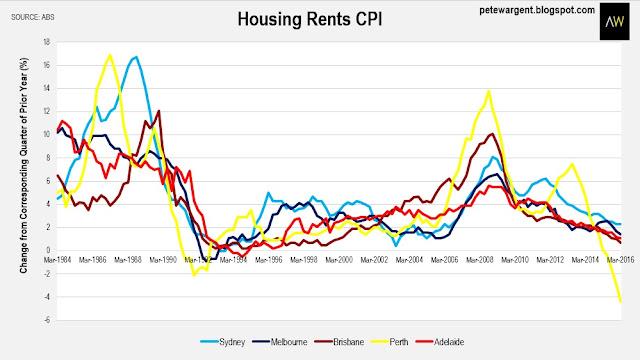 Housing rents cpi