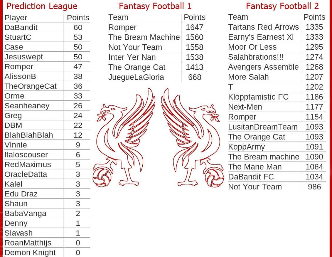 Fantasy-Football-And-Prediction-League-Tables-Game-Week-22