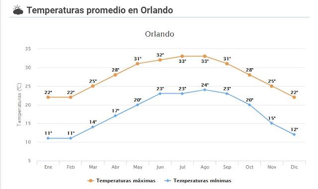 Clima y Temperatura en Orlando