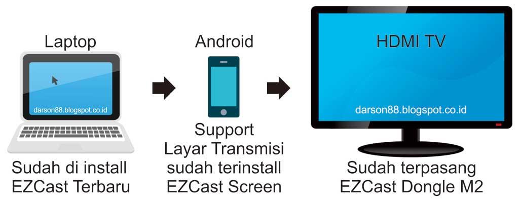 Cara pengaturan EZcast dari Laptop ke TV