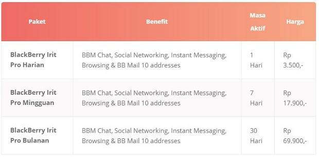 Paket Internet Axis BlackBerry Irit Pro Terbaru 2019