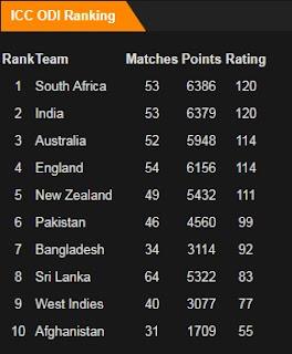 ICC ODI Rankings in December 2017