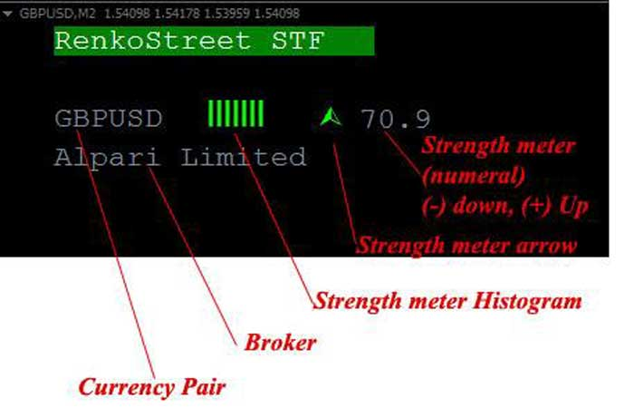 Forex currency strength meter trading system