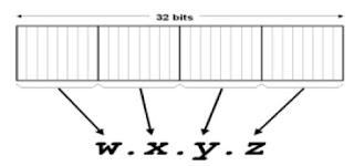 IPV4 Addres dalam Notasi titik desimal