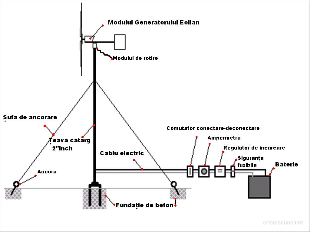 Cristescuneamt 1 Kw H D Wind Generator 220v Ac Dc