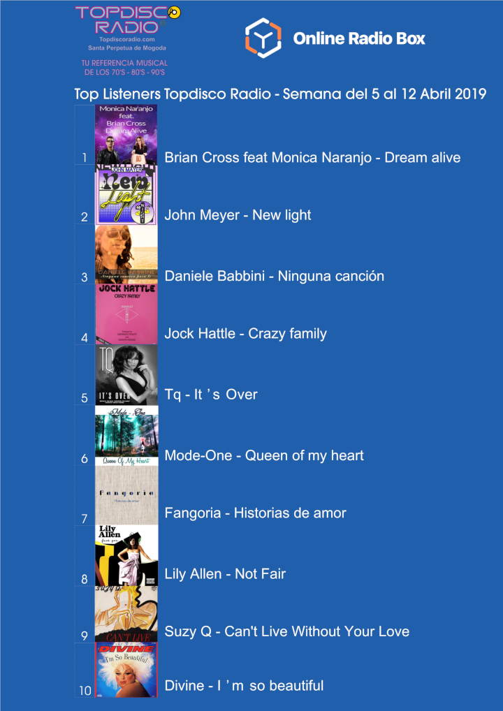 Top Listeners Semana del 5 al 12 Abril 2019