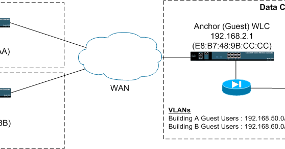 WifiNigel: Creating Per-site Guest VLANs on a Guest WLC