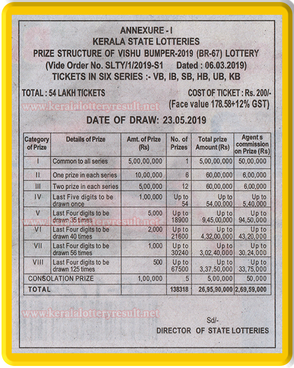 kerala vishu bumper lottery, kerala vishu bumper lottery   result, mega bumper 2019, next bumper, next vishu new year bumper 2019, next vishu bumper 2019, price structure vishu new year   bumper, prize structure vishu new year bumper, vishu 2019, vishu bumber 2019, vishu bumper 2018 online, x mas new   year bumper 2018 result, vishu bumper 2018 results, vishu bumper 2019 draw date, vishu bumper 2019 online, x mas new   year bumper 2019 result, vishu bumper 2019 results, vishu bumper br 65, vishu bumper result, vishu bumper result   2019, kerala lottery, kerala lottery result, kerala lottery results, kerala lottery results today, kerala lottery result today, kerala lotteries, today kerala lottery, buy vishu bumper