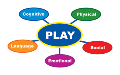 philosophy of how children learn and develop Children develop and learn best in the context of a community where they are safe and valued (berk, 2003, p 12) the seventh principle of child development and learning (above) states that children are active learners.