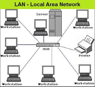 Different types of networks - what is LAN-local area network