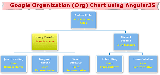 Google organization (org) chart using AngularJS