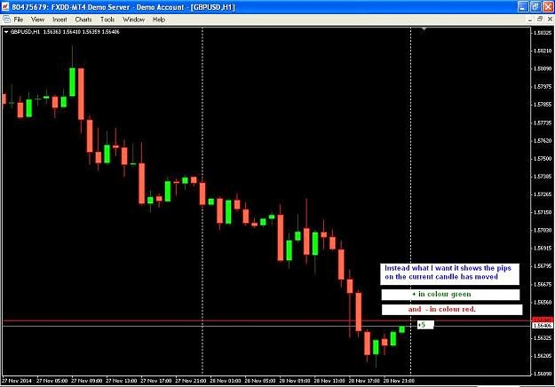 Forex most number of pips won