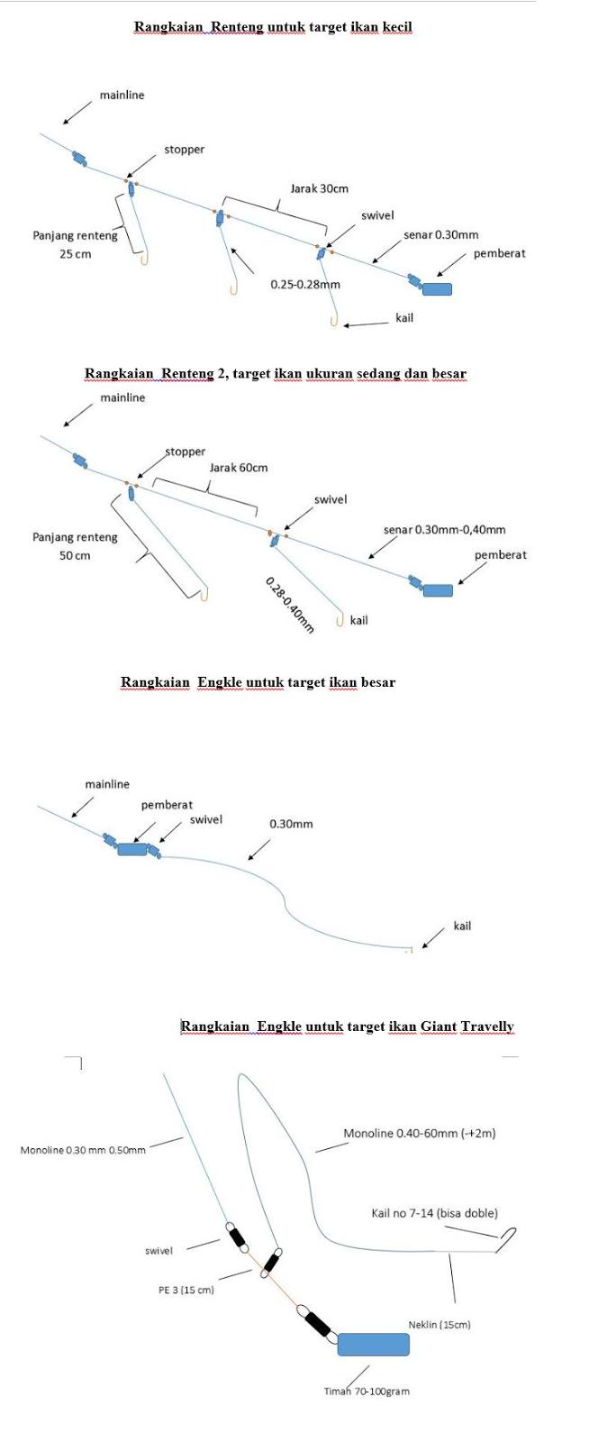 Tips Trik dan tehnik  Memancing Pasiran Di Yogyakarta