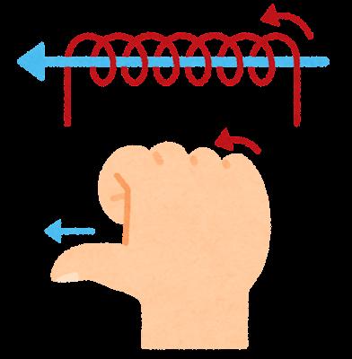 右ねじの法則のイラスト