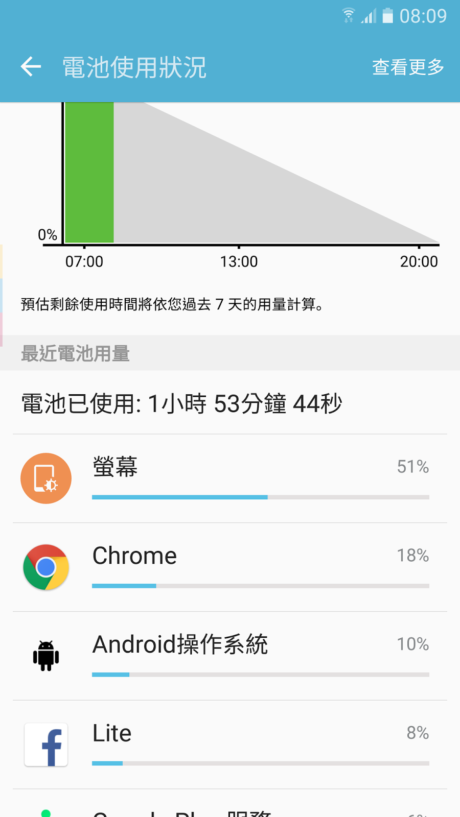 Facebook Lite 輕量版開放台灣下載,簡測省電省流量與速度