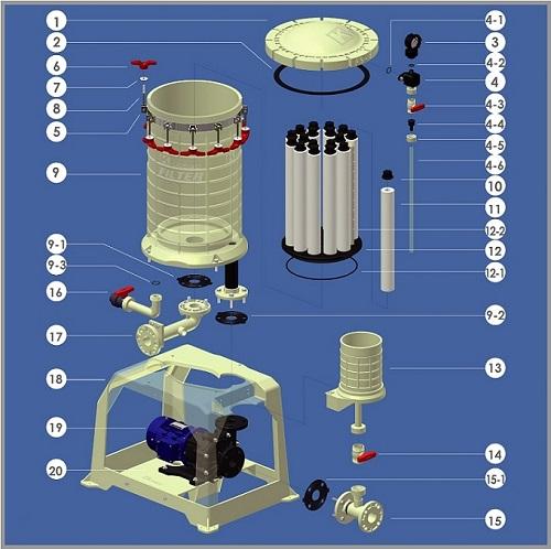Cấy tạo máy lọc hóa chất
