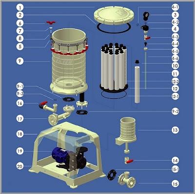 cấu tạo máy bơm lọc hóa chất công nghiệp Đài Loan 18 lõi lọc