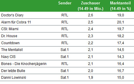 Most Watched TV-Shows in Germany 2011