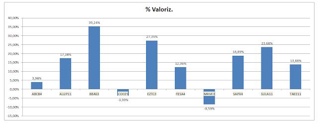 Grafico Carteira Value Investing - Valorização Acumulada até Novembro