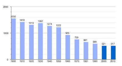 Gráfica de evolución demográfica de Peñarroya de Tastavins (municipio) entre 1900 y 2010