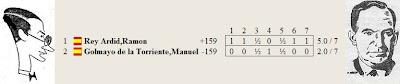 Resultado del match entre Dr. Rey y Manuel Golmayo por el Campeonato de España de 1930