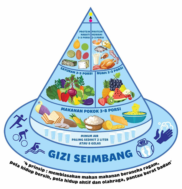 Tips Pola Makan Sehat Yang Wajib Diketahui