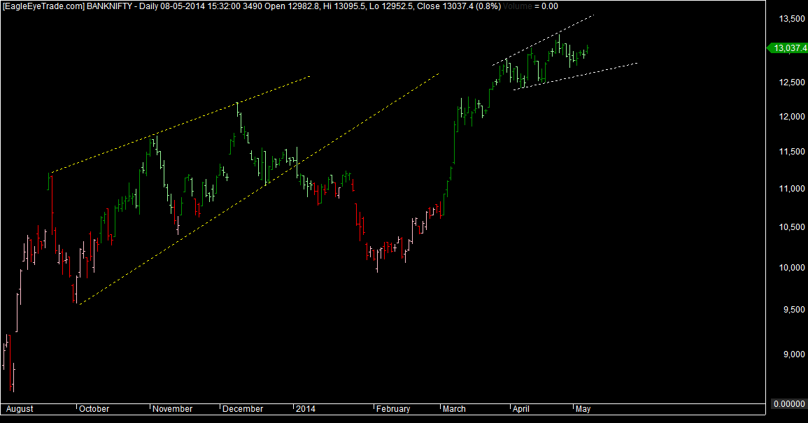 Banknifty wave structure
