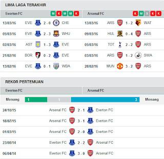 AGEN BOLA TERPERCAYA - PREDIKSI EVERTON VS ARSENAL 19 MARET 2016
