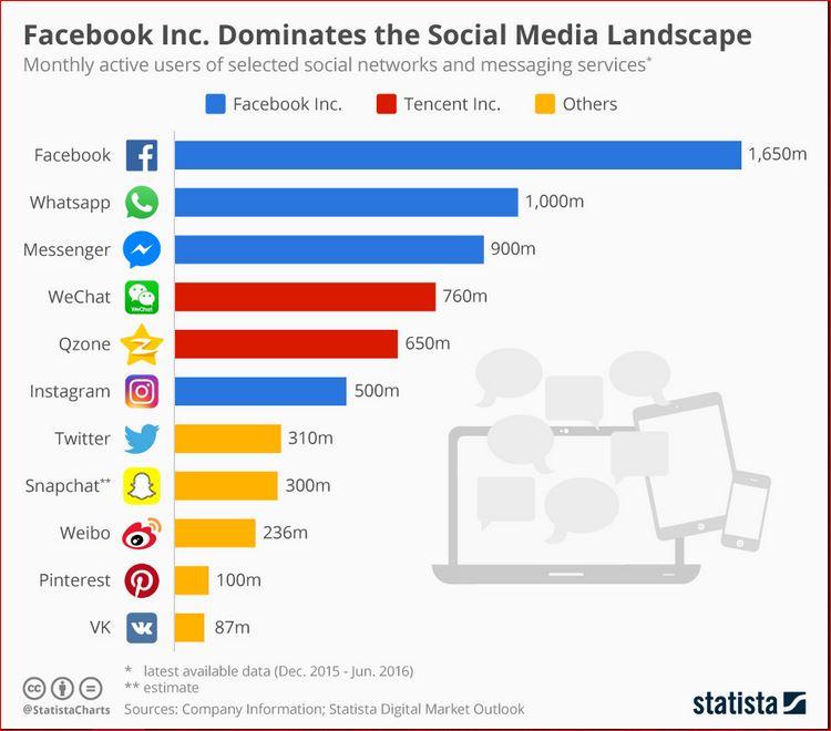 10 Media Sosial Terpopuler Dan Teratas Di Dunia ( Info