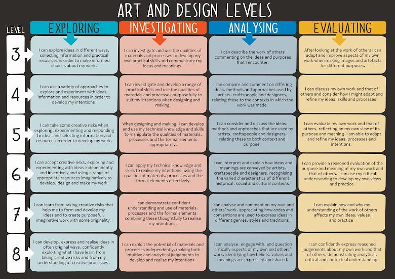 Mrs Arty Adams Gcse Bitesize Art Design