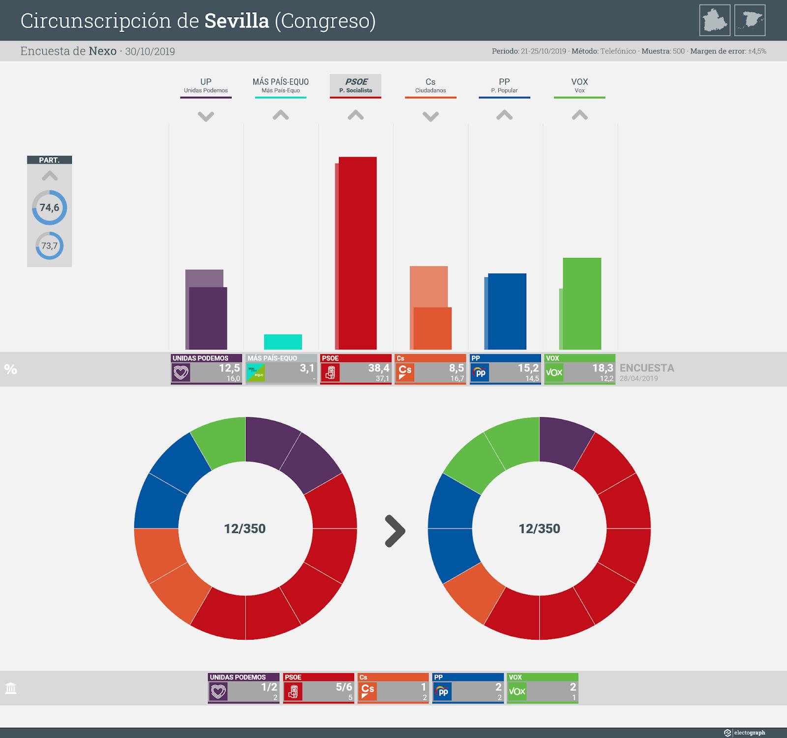 Gráfico de la encuesta para elecciones generales en la circunscripción de Sevilla realizada por Nexo, 30 de octubre de 2019