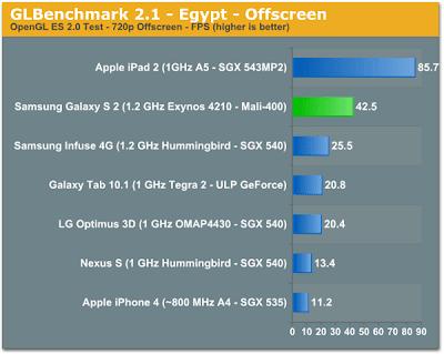 41042 iPhone 5 pode ser 2 vezes mais rápido que o Galaxy SII
