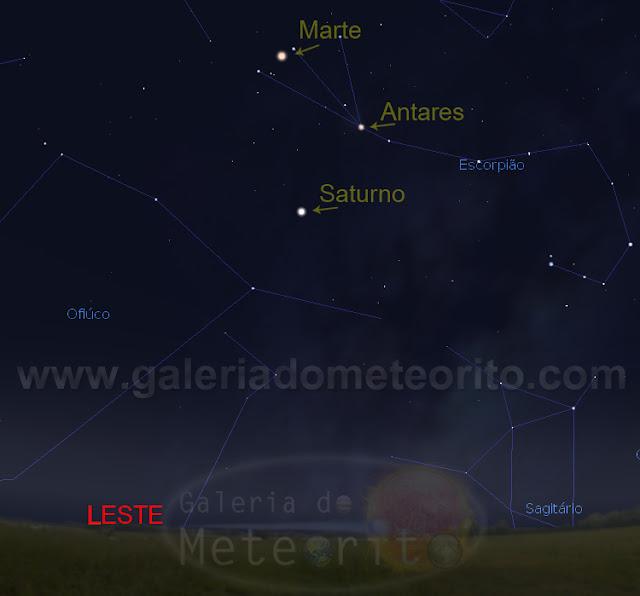 Marte, Saturno e Antares