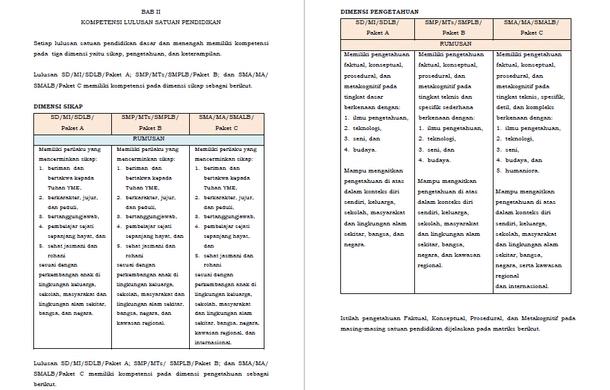 Standar Kompetensi Lulusan SD MI MTs SMP SMA MA Permendikbud No 20 2016