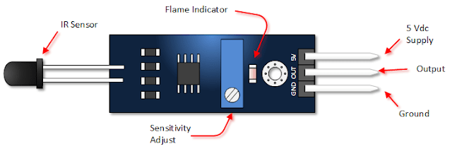 Interfacing Flame Sensor: Automatic Fire Alarm Project