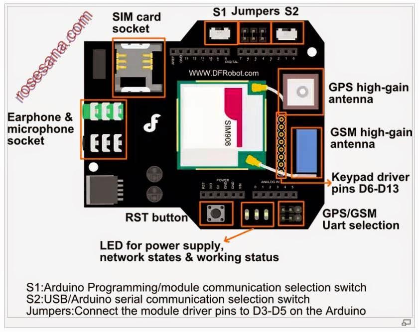 2R Hardware & Electronics: GPS/GPRS/GSM Module V3 0