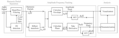 schemat blokowy działania toolboxu