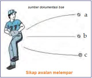 Teknik Melempar dan Menangkap Bola Softball